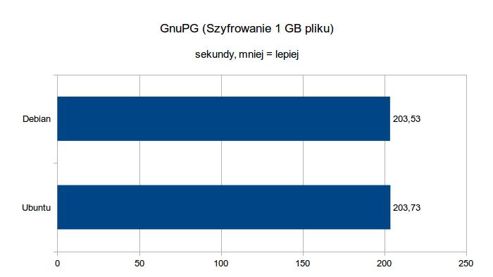 BeagleBone Black - testy wydajnościowe - GnuPG