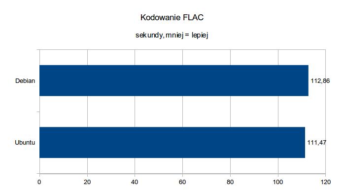 BeagleBone Black - testy wydajnościowe - kodowanie FLAC