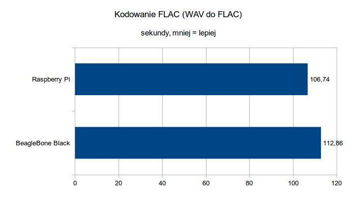 BeagleBone Black vs Raspberry Pi - kodowanie FLAC
