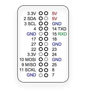 Raspberry Pi - wersja R2