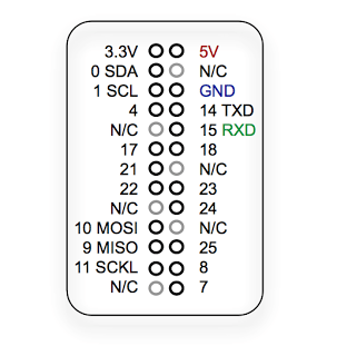 Raspberry Pi - wersja R1