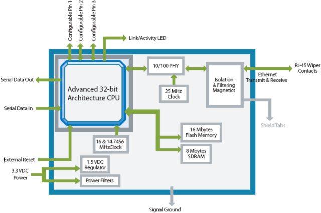 Lantronix XPort Pro Lx6 - schemat blokowy