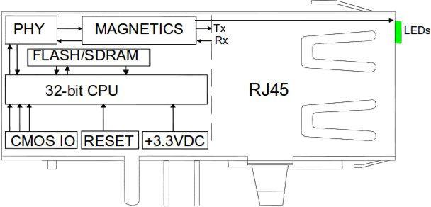 Lantronix XPort Pro Lx6 - złącza wewnętrzne