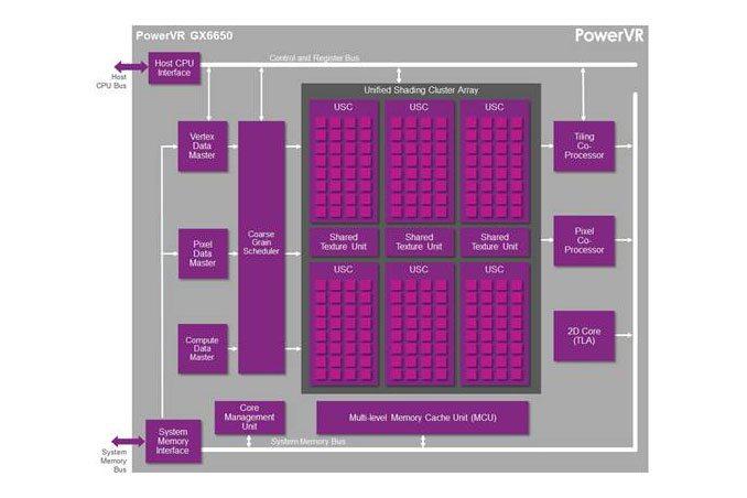 IP PowerVR GX6650 - budowa rdzenia