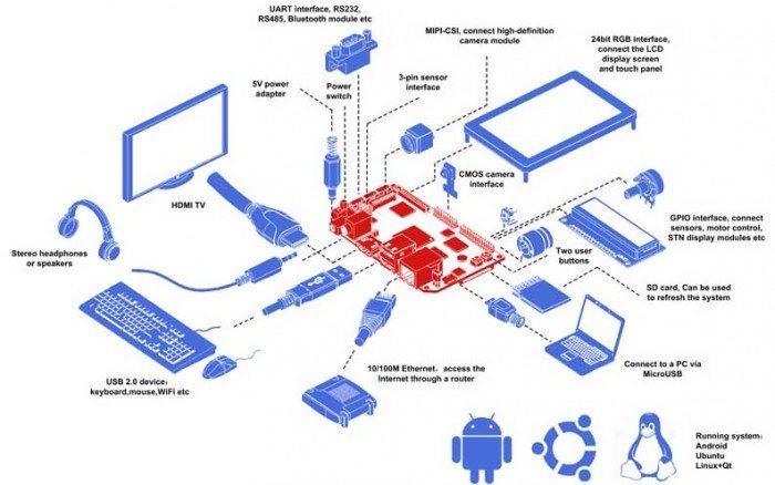 NanoPC-T1 - diagram