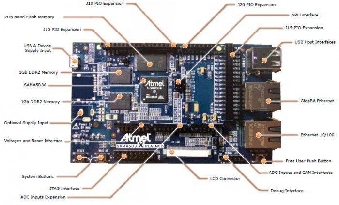 SAMA5D3 Xplained - oznaczenia