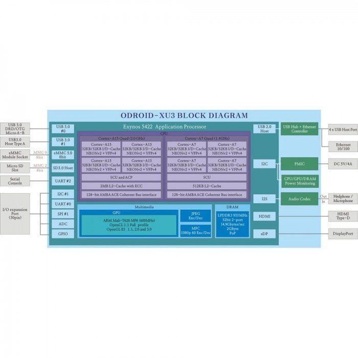 ODROID-XU3 - diagram blokowy