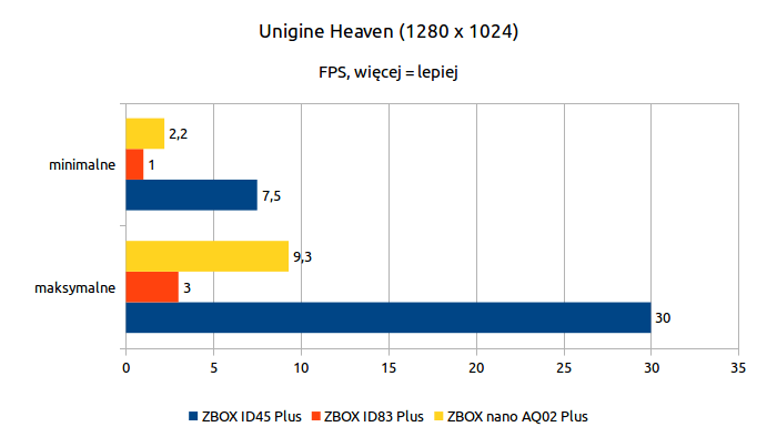 ZOTAC ZBOX nano AQ02 Plus - Unigine Heaven