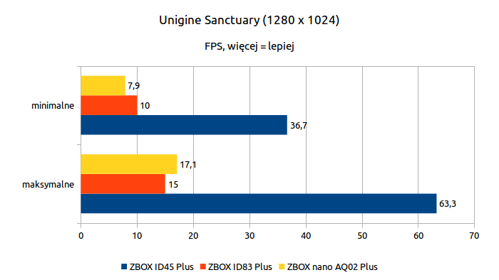 ZOTAC ZBOX nano AQ02 Plus - Unigine Sanctuary