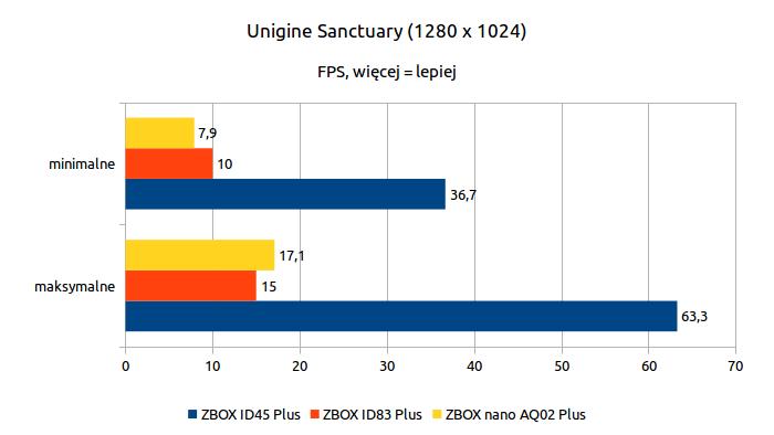 ZOTAC ZBOX nano AQ02 Plus - Unigine Sanctuary