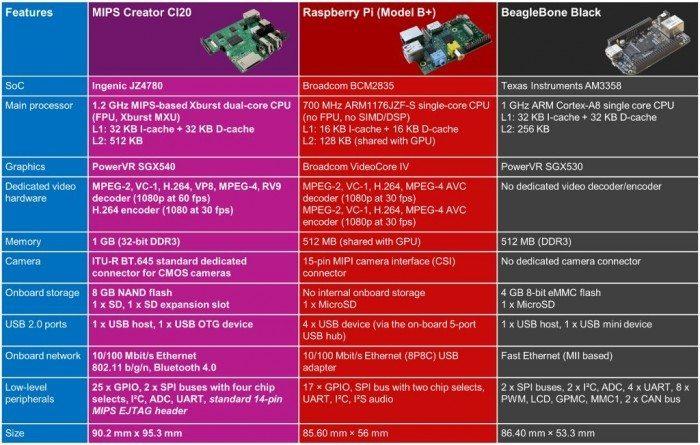 MIPS Creator CI20 - porównanie do Raspberry Pi Model B+ i BeagleBone Black