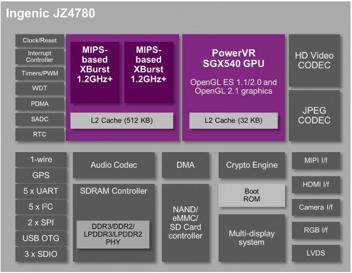 MIPS Creator CI20 - schemat układu Ingenic JZ4780