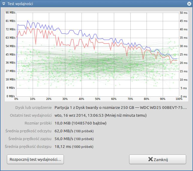 Zalman ZM-WE450 - test wydajności - NTFS