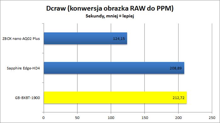 Gigabyte GB-BXBT-1900 - Dcraw
