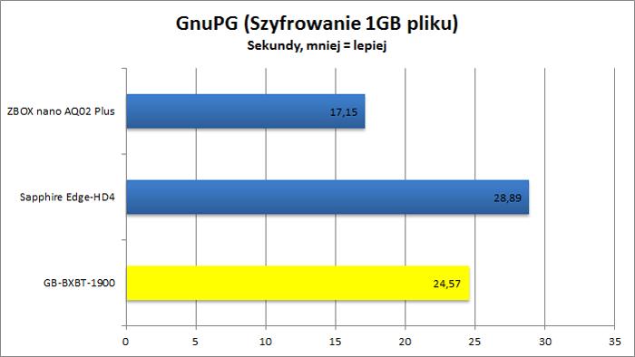 Gigabyte GB-BXBT-1900 - GnuPG