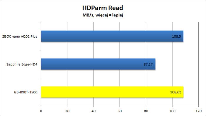 Gigabyte GB-BXBT-1900 - HDParm Read