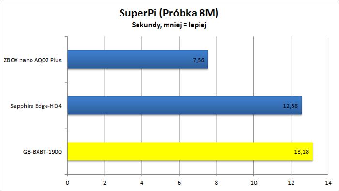 Gigabyte GB-BXBT-1900 - SuperPi