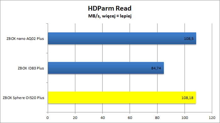 ZBOX Sphere OI520 Plus - HDParm Read