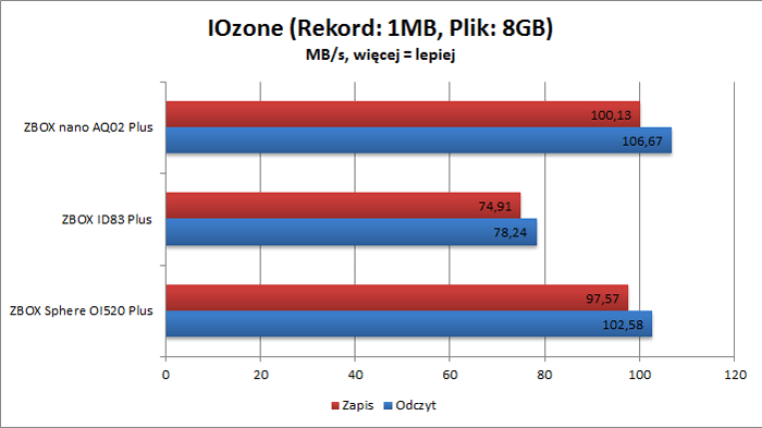 ZBOX Sphere OI520 Plus - IOzone