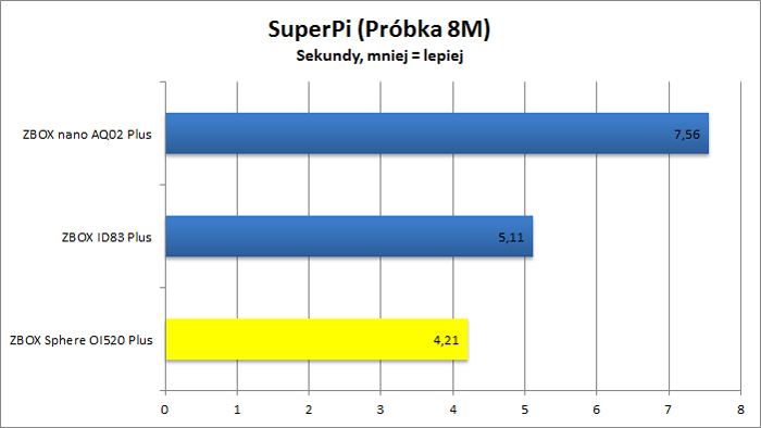 ZBOX Sphere OI520 Plus - SuperPi