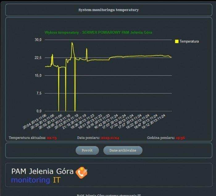PAM Jelenia Góra - Panel sterujący - monitoring temperatury
