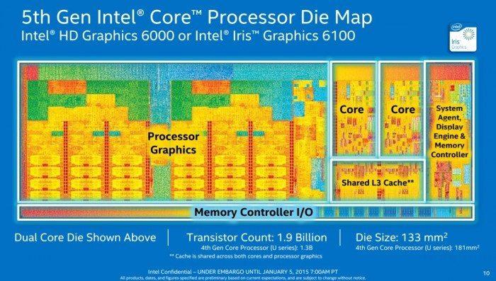 Intel Broadwell-U - budowa