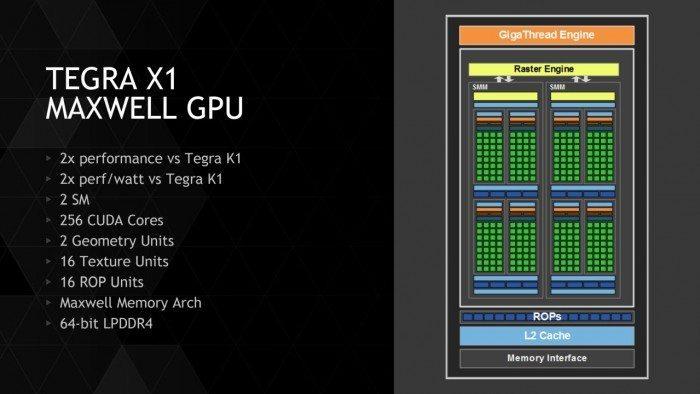 nVidia Tegra X1 - rdzeń Maxwell