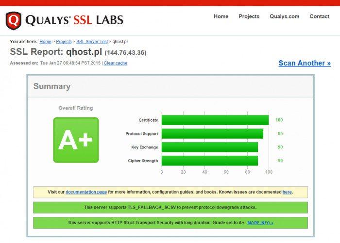 Qualys SSL Labs Qhost.pl