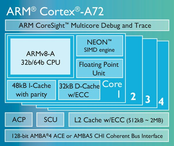 ARM Cortex-A72 - diagram blokowy
