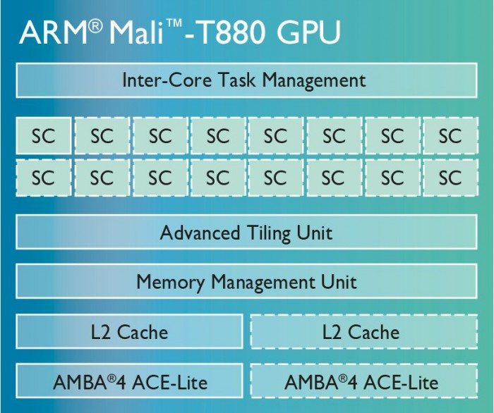 ARM Mali-T880 - diagram blokowy