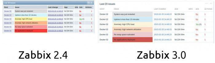 Zabbix 3.0.0