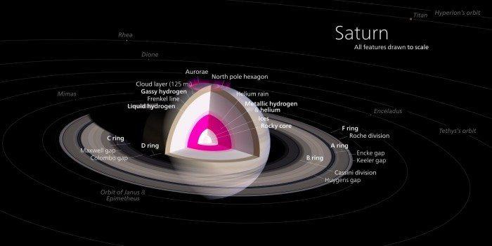 Kelvin Song - Infografika Saturna