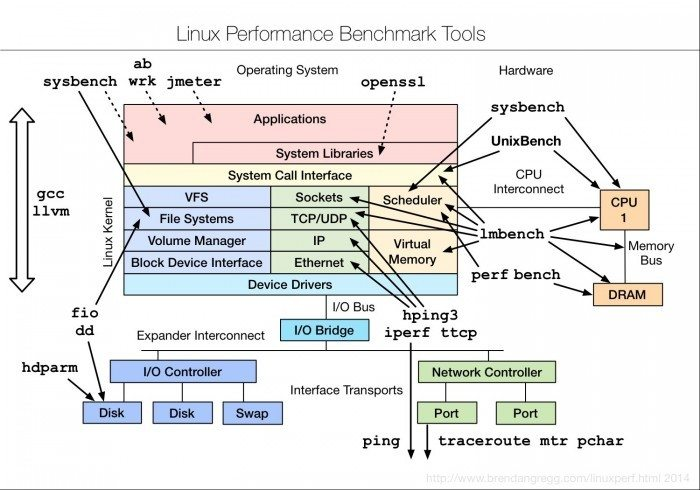 Linux-Performance-Benchmark-Tools