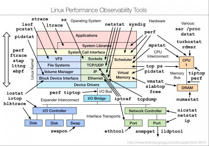 Linux-Performance-Observability-Tools