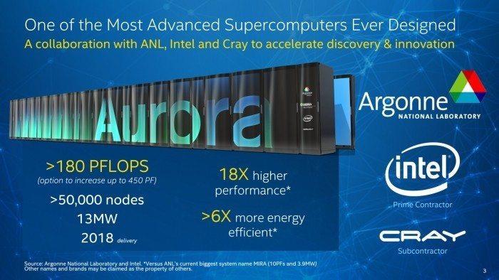Superkomputer Aurora - infografika