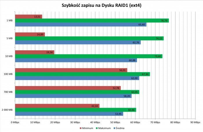 synology_ds215j_write_raid1
