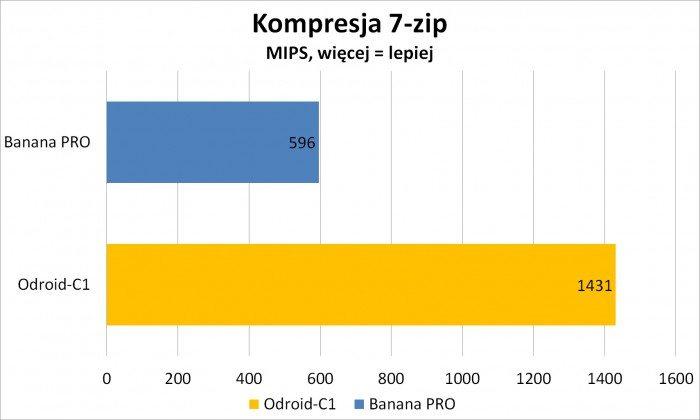 Banana-Pro-i-ODROID-C1-1