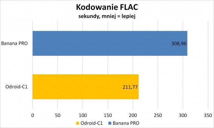 Banana-Pro-i-ODROID-C1-7