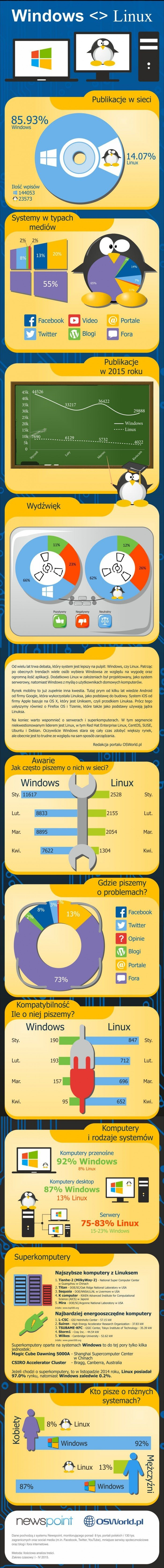 Infografika Windows vs Linux