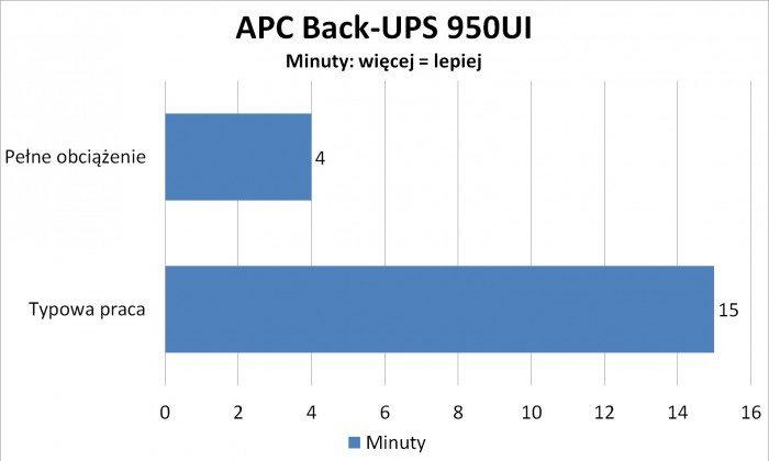 APC Back UPS 950UI