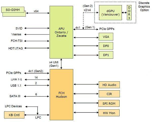 AMD Hudson-M1