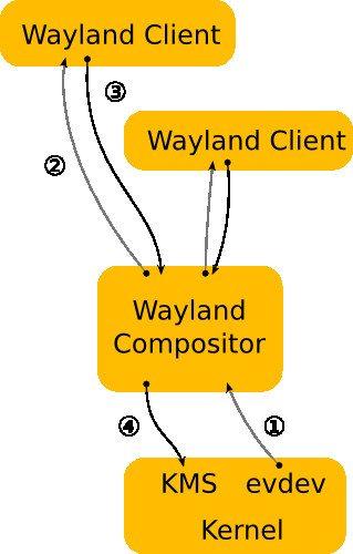 Architektura Wayland