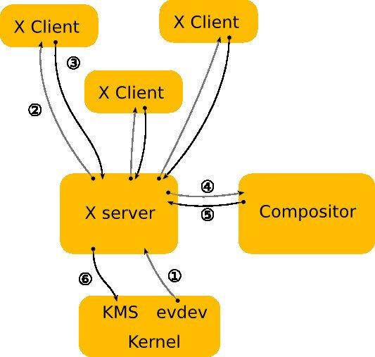 Architektura X Server