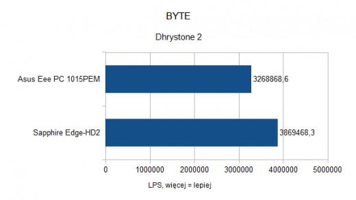 Asus Eee PC 1015PEM - BYTE - Dhrystone 2