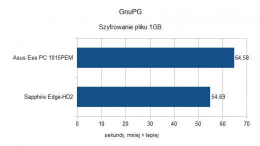 Asus Eee PC 1015PEM - GnuPG