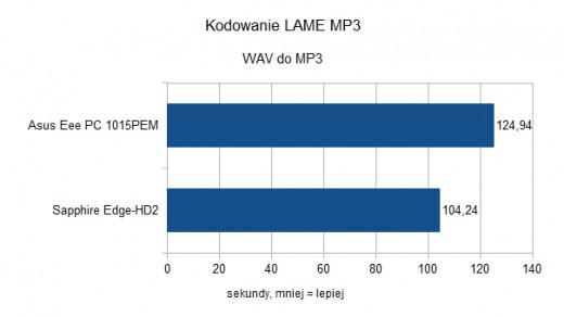 Asus Eee PC 1015PEM - Kodowanie LAME MP3