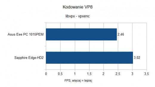 Asus Eee PC 1015PEM - Kodowanie VP8