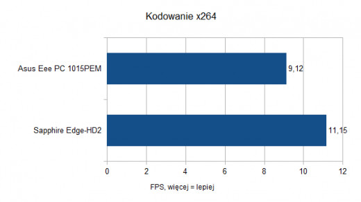 Asus Eee PC 1015PEM - Kodowanie x264