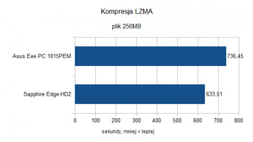 Asus Eee PC 1015PEM - Kompresja LZMA
