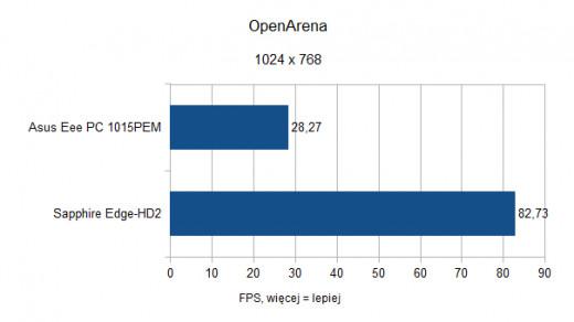 Asus Eee PC 1015PEM - OpenArena - 1024x768
